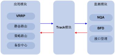 Track技术