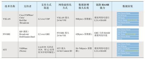 表1 IETF三种Overlay技术的总体比较.jpg