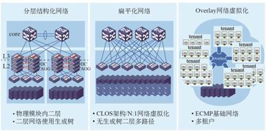 图6 阶段性网络与虚拟化的匹配.jpg