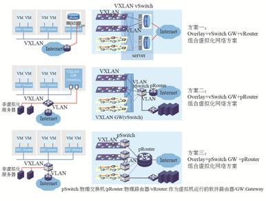图10 VXLAN Overlay网络与物理网络的连通方案.jpg