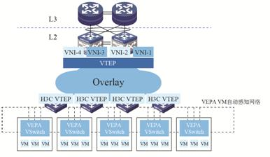 图11 物理网络的Overlay+VEPA.jpg