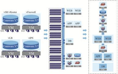 图12 Overlay网络集成服务虚拟化.jpg