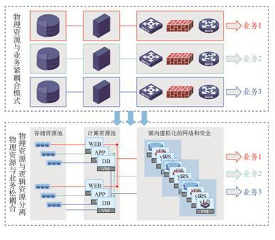 图13 基于Overlay虚拟化网络的服务编排.jpg