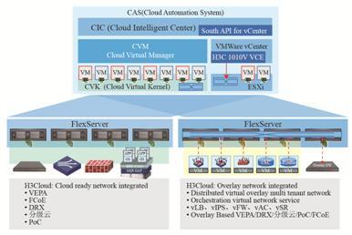 图14 云网融合:H3Cloud从物理网络到Overlay虚拟网络的集成.jpg