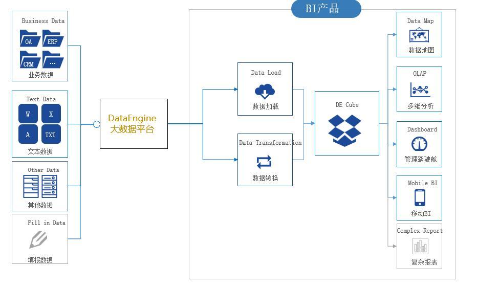 ganyinbi_h3c dataengine bi系统架构