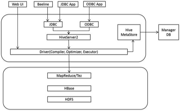 H3C DataEngine 服务用户手册E0106-5W101_Hive-新华三集团-H3C