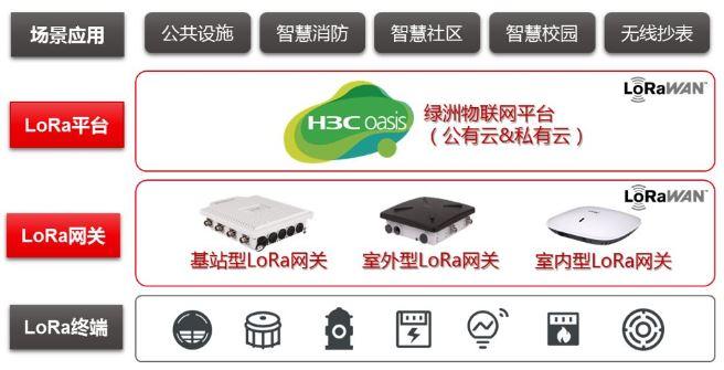 新华三LoRaWAN™网络基础设施架构图