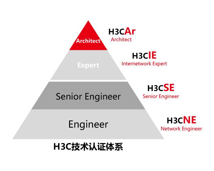 H3C技术证体系